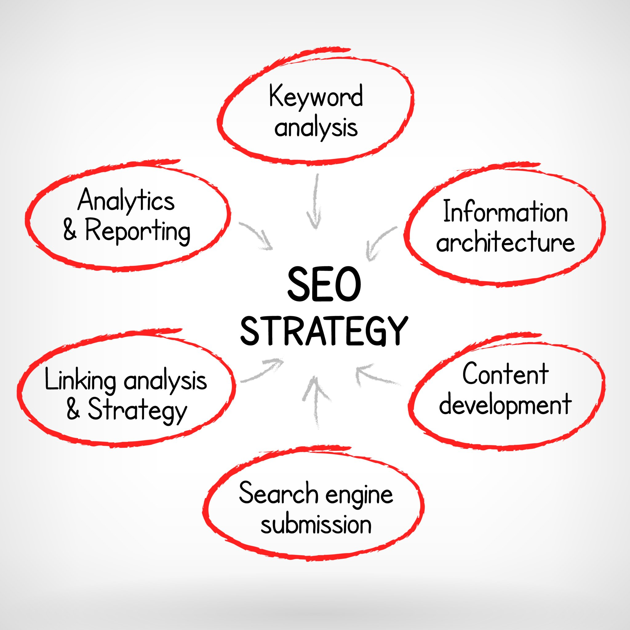 SEO Strategy Series: Meta Description