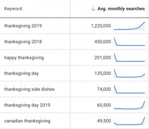Thanksgiving Search Stats