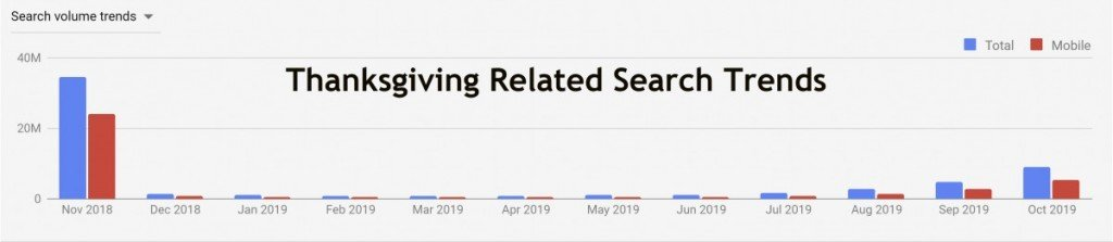 Thanksgiving Search Trend