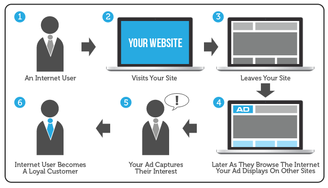 Remarketing Ads to Site Visitors