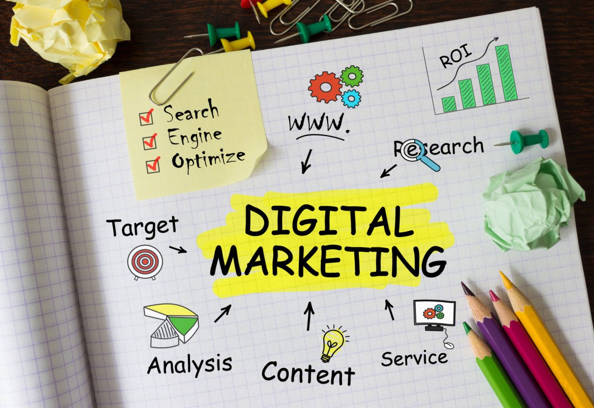 Digital Marketing Future: Posts, Reviews, Q&A, Content