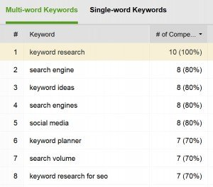Keyword Content Deconstruction