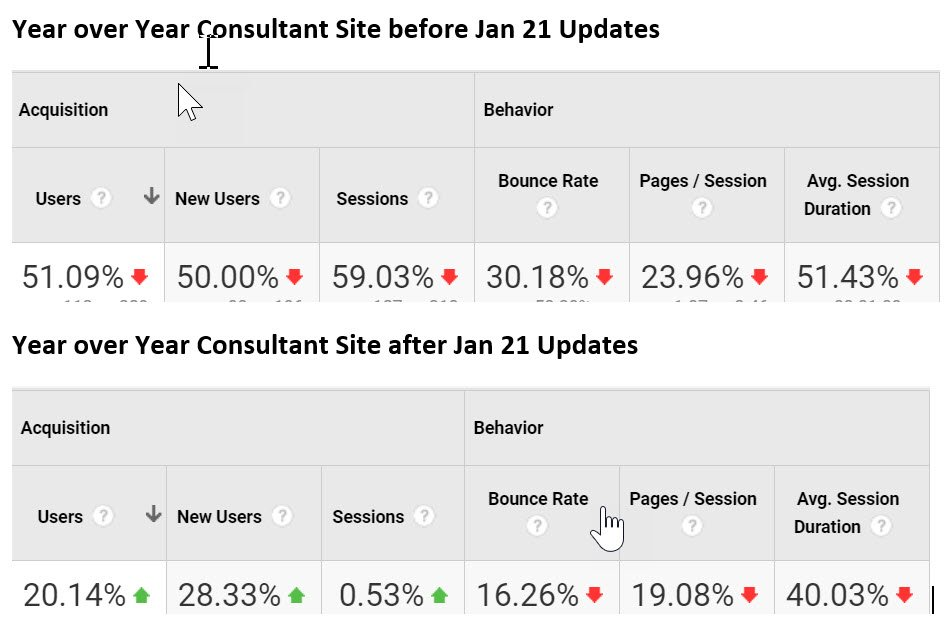Updating Content Can Make Huge Differences for SEO