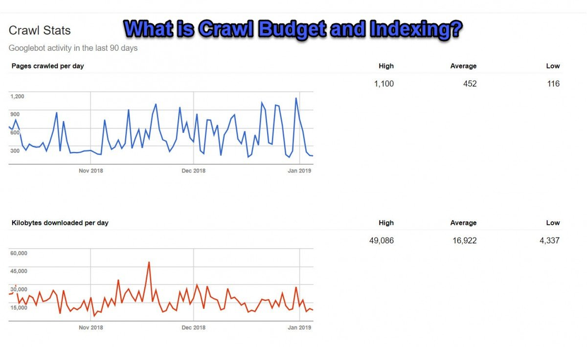 Google Crawl Budget and Indexing