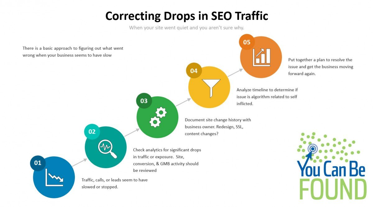 Correcting SEO Traffic Drops