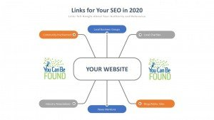 Small Business SEO Linking
