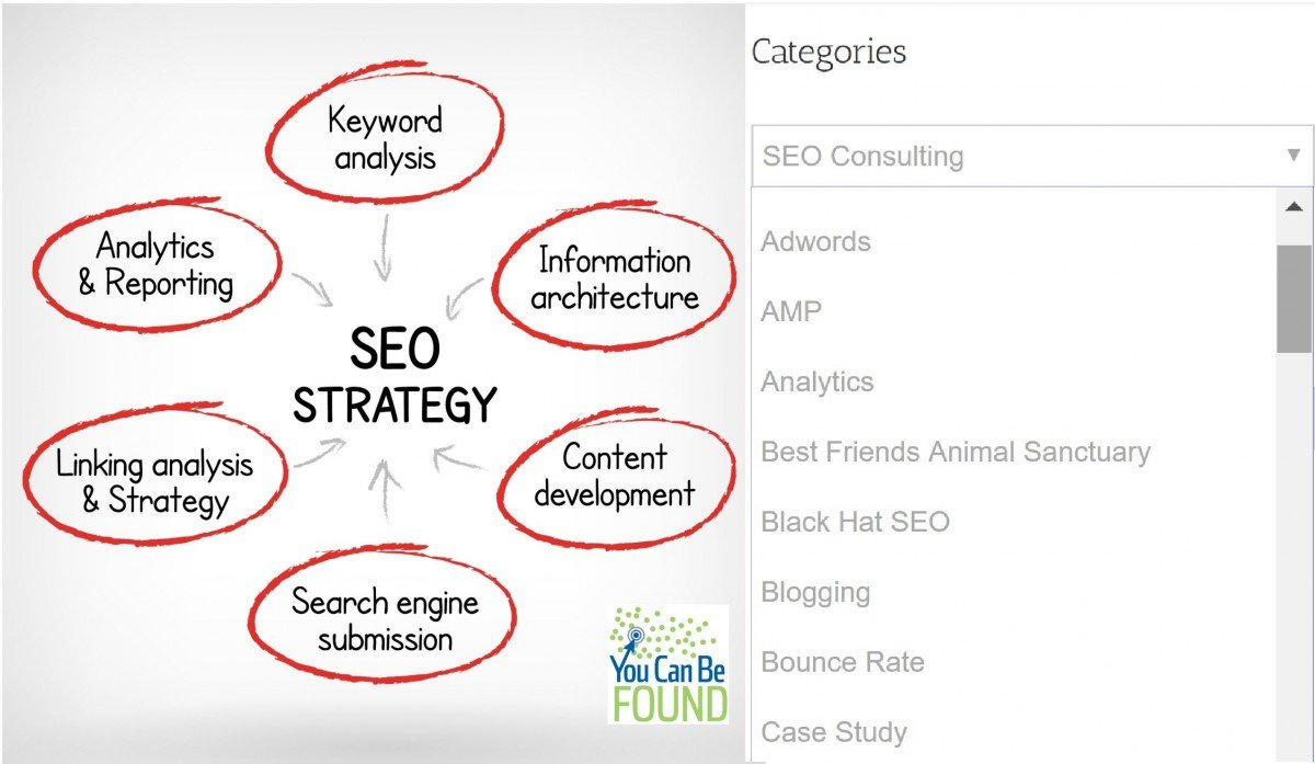 SEO Silo Content Strategy Ideas