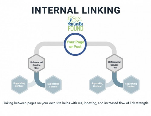Internal Linking an Often Overlooked Piece of the Small Business SEO Puzzle