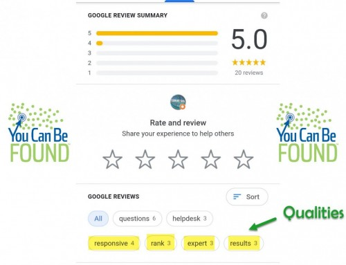 Google Believes What People Say About You: Reviews and Your Business