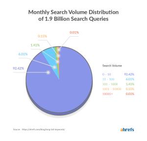 long-tail-keywords-search-volume-distribution ahrefs
