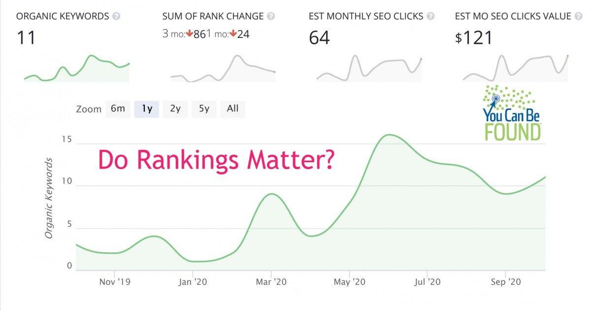 Do Rankings Matter in SEO