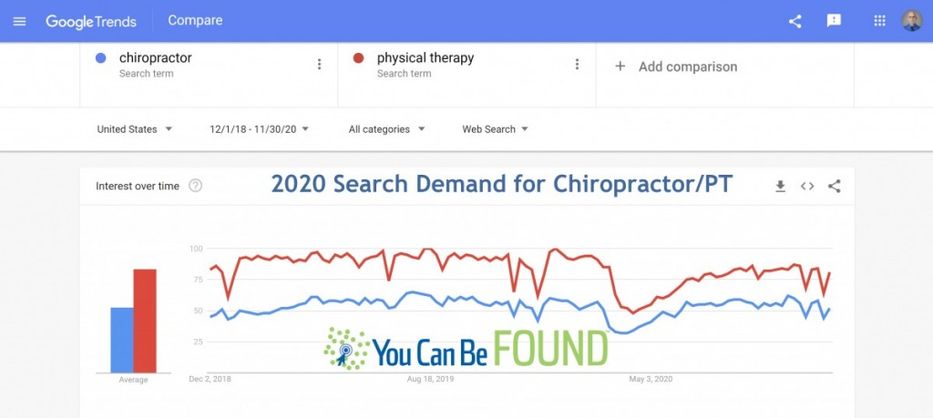 Chiropractor and Physical Therapy Drop in Search Demand in 2020