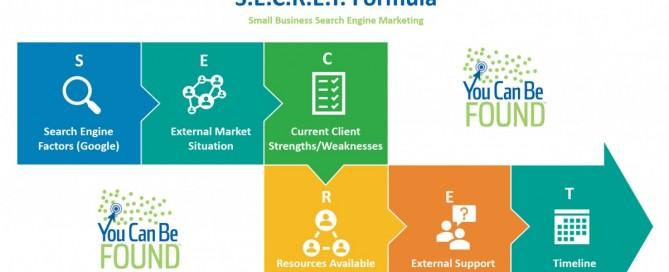 SECRET Formula for Small Business SEO