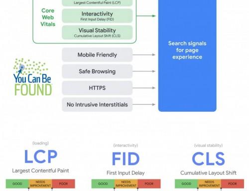 Core Web Vitals for Small Business SEO in 2021